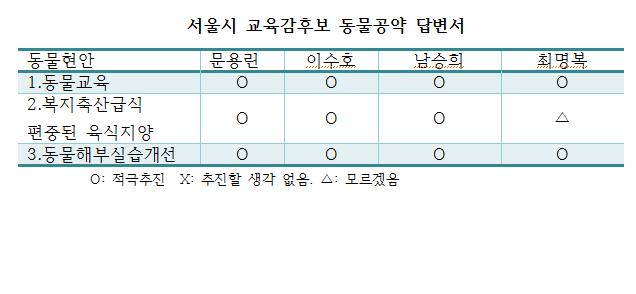 교육감비교도표.png